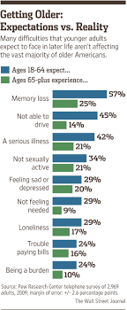 why everything you think about aging be wrong wsj to be sure growing older has its share of challenges some people don t age as well as others and especially at advanced ages chronic conditions