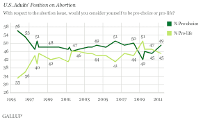 americans still split along  quot pro choice  quot   quot pro life quot  lines   gallup    trend  u s  adults     position on abortion  pro choice vs