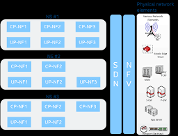 An end-to-end network slicing framework for 5G wireless ...