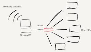 network diagram switch photo album   diagramslan network switch  super user