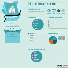 what to include in a cv ly what to include in a cv infographic