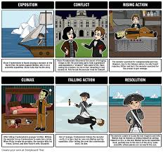 best ideas about frankenstein mary shelley summary 17 best ideas about frankenstein mary shelley summary literature book infographic and mary shelley