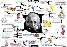 my conversation albert einstein about creativity intuition time to assimilate these concepts albert einstein