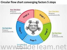 circular flow chart converging factors  steps powerpoint diagramcircular flow chart converging factors  steps  related powerpoint templates