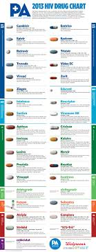 hiv drugs chart charts and drugs 2013 drugs chart courtesy of positively aware