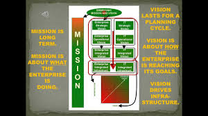 be a great information technology career strategic leader vision be a great information technology career strategic leader vision mission tactics planning