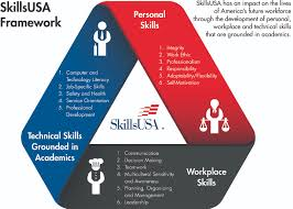 skillsusa framework skillsusa tennessee skillsusa framework
