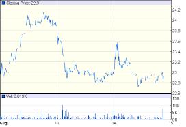 Wacker Neuson SE: ETR:WAC quotes & news - Google Finance