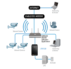 ip camera network setupip security camera network setup