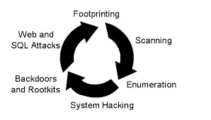 Ethical Hacking Introduction 2