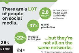 Choosing the Right Social Media Network for your Business