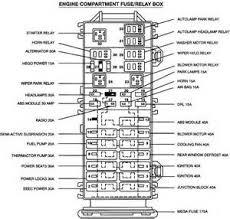 similiar 04 taurus fuse box diagram keywords 04 ford taurus fuse box diagram 04 ford f 150 fuse box diagram 04