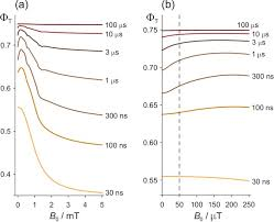 Upper bound on the biological effects of <b>50</b>/60 Hz <b>magnetic fields</b> ...