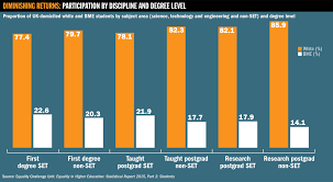 black and ethnic minorities still have mountains to climb in participation by discipline and degree level