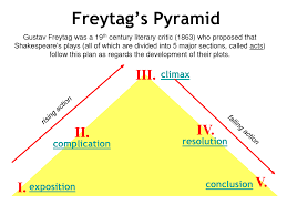 freytag s pyramid explained google search creative writing freytag s pyramid explained google search