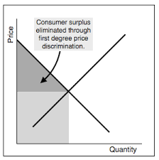 Price discrimination   Transtutors Transtutors