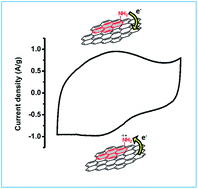 Aminopyrene functionalized reduced graphene oxide as a ...