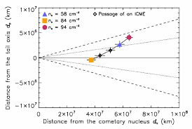 Electron densities of the ISON's plasma tail measured on <b>13</b>, <b>16</b>, and ...