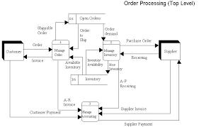 understanding the order processor code