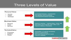 types of value propositions michael halper pulse linkedin having a strong value proposition is critical to successful selling and many people will spend time trying to think of the perfect value prop