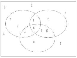 venn diagrams   mathcaptain comvenn diagram representing the sets