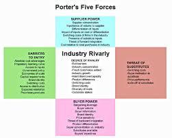 porter five forces   charts   diagrams   graphsporter five forces