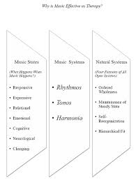 anatomy of a musical being  a music systems theory of music    figure  why is music effective as therapy