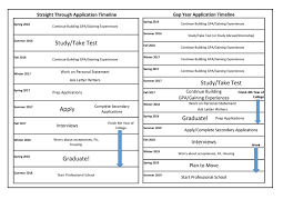 application timelines health professions advising charts outlining timelines for those going straight through versus taking a gap year