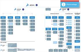 altron   integrated annual report   our company   company    company structure diagram