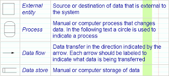 cis assignment define and draw gane and sarson symbols used for processes  data flows  data stores  and entities