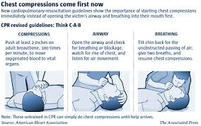 Image result for cpr procedure