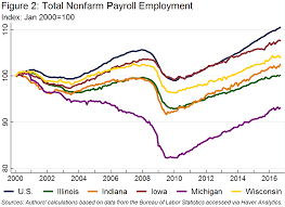 where are the jobs midwest jobs recovery by state and sector michigan entered the great recession significantly weaker than other states in the region and the u s as a whole having continued to lose jobs and suffer