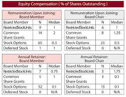 executive search how much do entrepreneurial board members percent of equity compensation