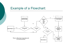 images of manufacturing process flow diagram example   diagramsproduction process flow chart template best photos of production