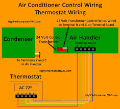 coleman air conditioner wiring diagram wiring diagram wiring diagram for ac to furnace the