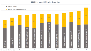 job opportunities and trends in digital marketing 2017 hiring stats