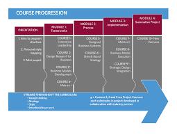 philadelphia university strategic design mba curriculum structure progression