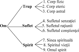 Imagini pentru spatiul spiritului