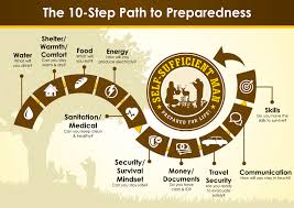 start prepping self sufficient life how to start prepping
