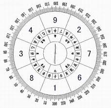according to feng shui masters if you sleep sit or work by facing your lucky directions and make your front door face those auspicious directions calculate feng shui kua