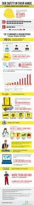best ideas about safety in the workplace mary this infographic outlines the top 5 organizations that have made the biggest impact on workplace safety it features jj keller osha the nsc ccohs