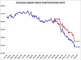 if discouraged workers came back business insider civilian labor force participation rate