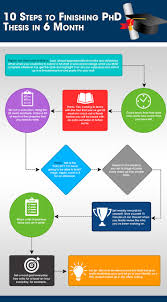 month thesis     TEN STEPS TO FINISHING PHD THESIS WRITING IN MONTH INFOGRAPHIC Visually TEN STEPS TO FINISHING PHD