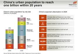 urbanisation the geographer online picture s urbanisation