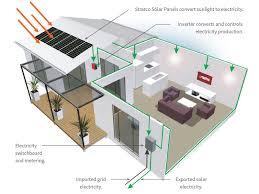 delighful solar power diagram of to design decorating Simple Solar Power System Diagram fine solar power diagram power system design diagram for inspiration solar power system diagram