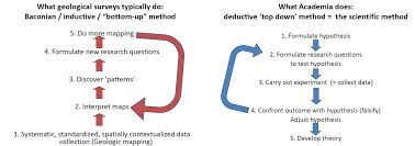 inductive and deductive research essays inductive deductive1jpg