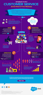 integrate your business for better customer service infographic infographic integrating to put customer service at the heart of your business