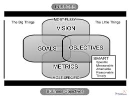 setting goals objectives and metrics for achieving your desired 1 understand your purpose and vision