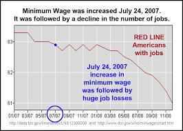 minimum wage 2007 07 mini wage up jobs down