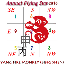 flying star chart for 2016 annual feng shui updates